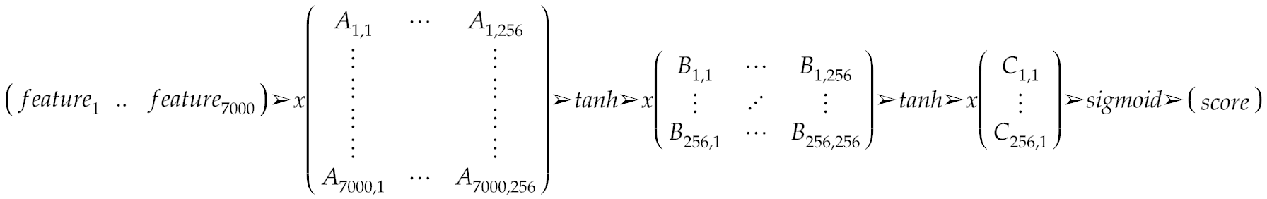 The stages of approximating the deep learning network: A, B and C are the matrices that form the model