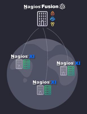 Nagios Fusion and XI